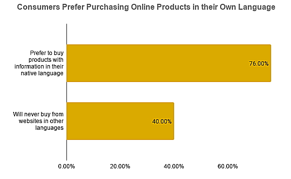 Consumers prefer purchasing online products in their own language
