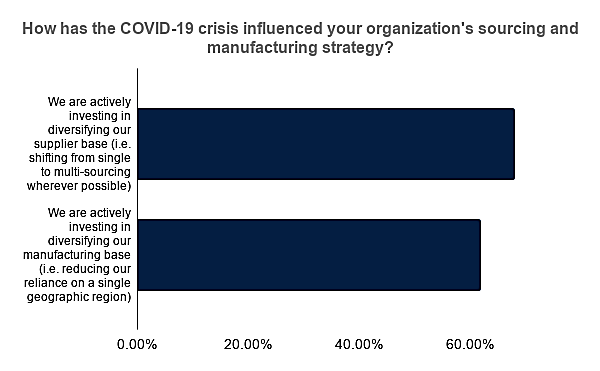COVID-19's impact on sourcing and manufacturing strategy