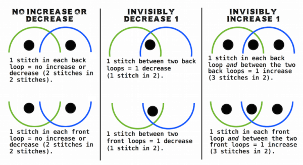 I developed this system of dots to diagram slip stitch shaping.