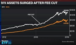 ETF Fee War Reignites
