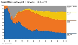 ETFs – 2019 in Pictures
