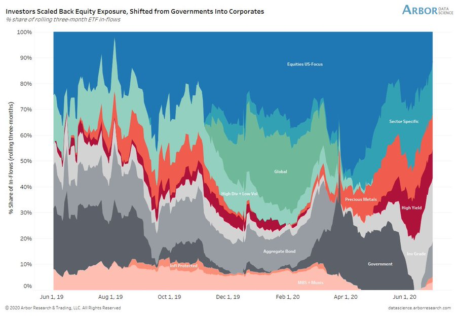 ETFs in Pictures: Coronavirus Edition