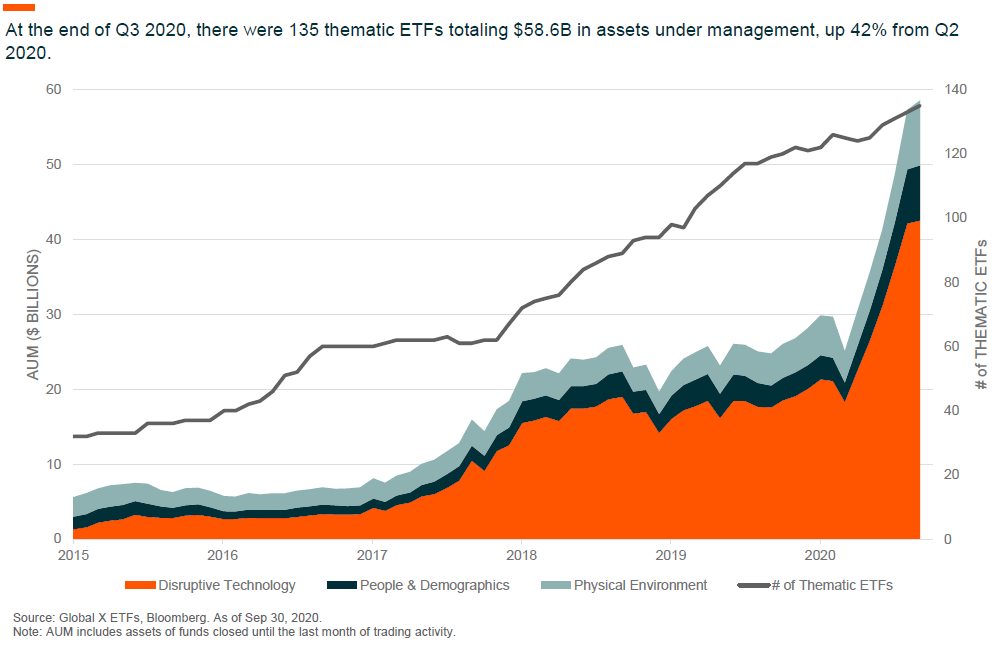 ETFs in Pictures 2020