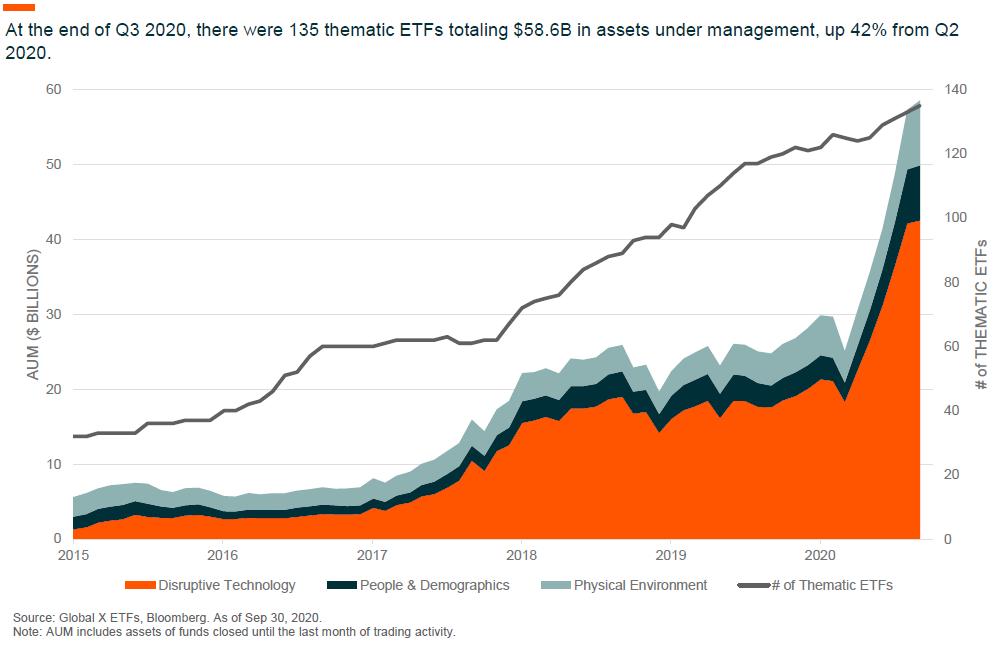 ETFs in Pictures 2020
