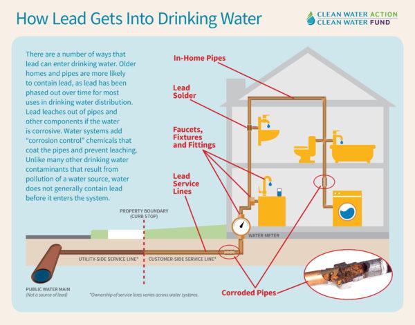 lead in water