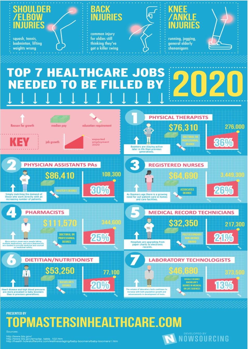 Healthcare Jobs are Booming