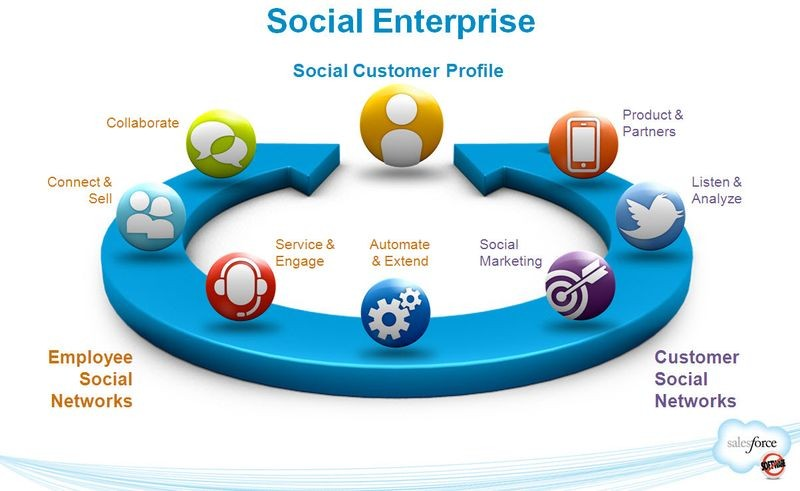 Salesforce.com Social Enterprise