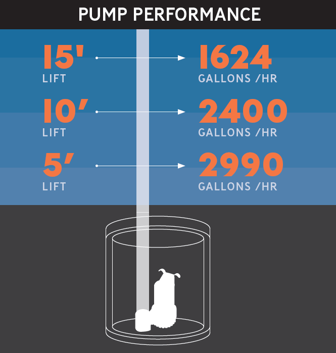 Sump pumps discharge water from basement