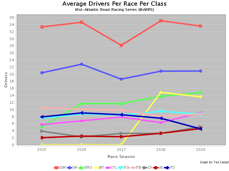 Marrspoints Statistics and Graphs: Average Drivers per Class per Season