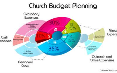 Church Budget Planning