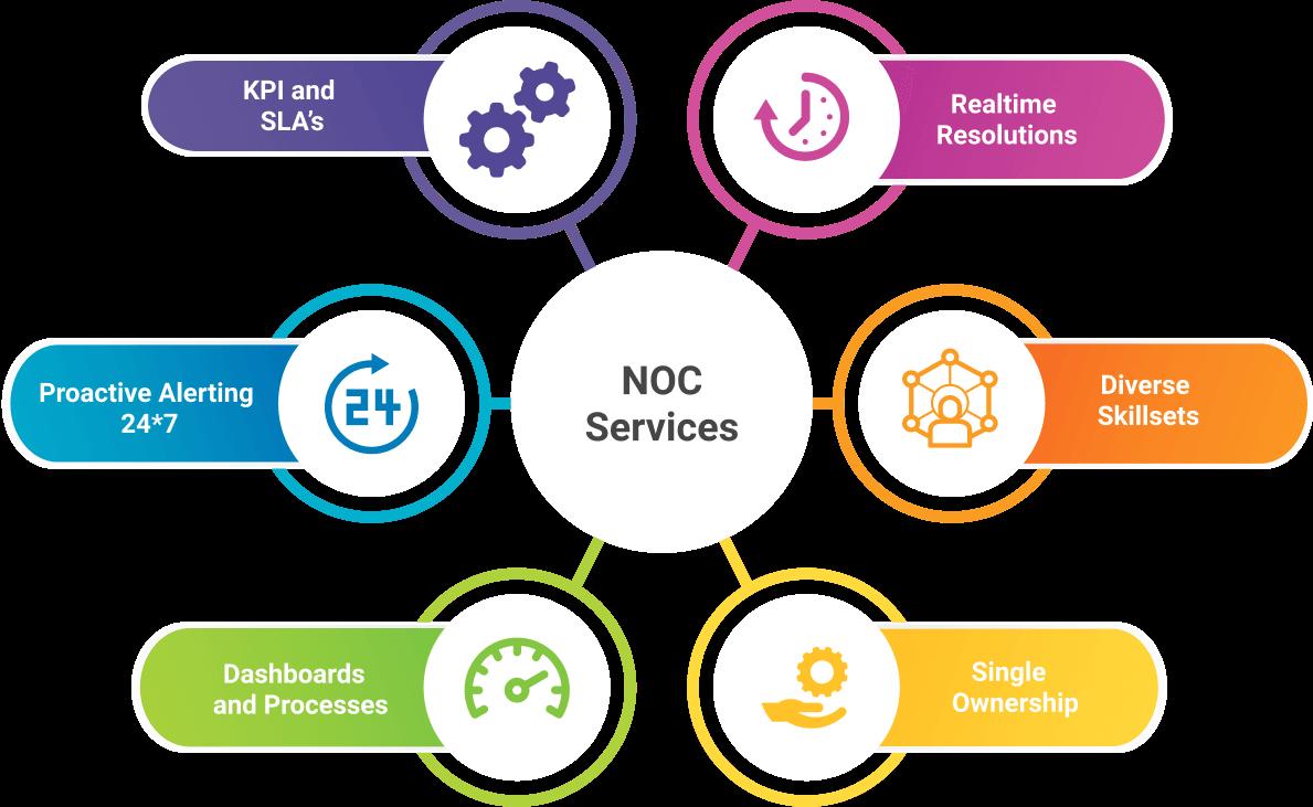 NOC services- satmicrosystems