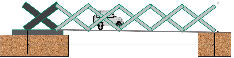 This new temporary bridge technology uses a scissor-type mechanism, enabling rapid bridge construction. (Hiroshima University, Japan Construction Method and Machinery Research Institute, Hoshikei-kinzoku Industry Co.,Ltd., Akashin Co.,Ltd., Sankyo Tateyama, Inc., and Yokoyama Kisokouji Co.,Ltd.)