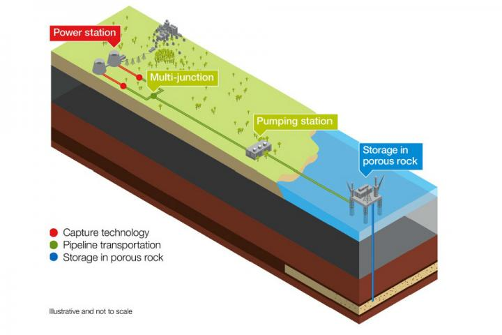 CO2 underground storage: New research shows that capturing carbon dioxide under the ocean floor, as depicted in this graphic, could help meet emission reduction goals and fight climate change. Credit: UK Department of Energy & Climate Change
