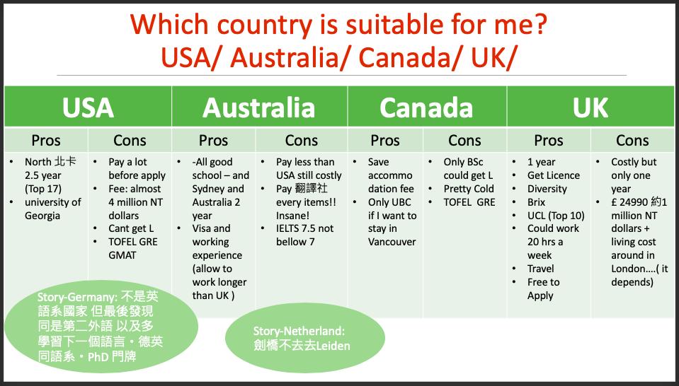 🇬🇧🇦🇺🇺🇸英澳美-為什麼選擇英國?