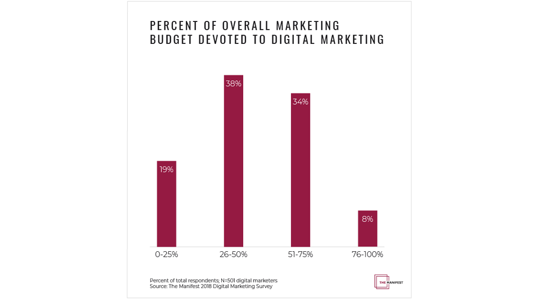 How Businesses Will Increase Their Digital Marketing Investment | 97 Switch