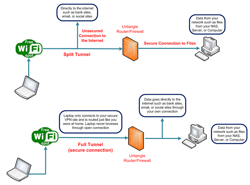Untangle OpenVPN with Full Tunneling - The Doc's World