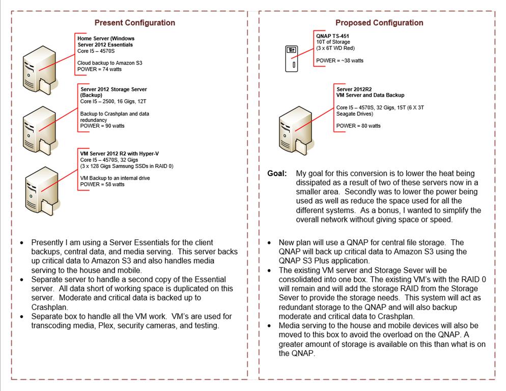 QNAP TS-451–The Alternative Server - The Doc's World