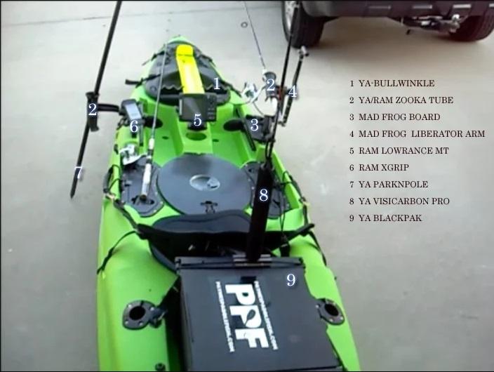 Used Kayaks Buying Guide