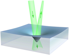 Figure 1. Principal idea of the experiment. Light incident from the top impinges on the surface of a liquid, part of the light is reflected and the remaining fraction is transmitted. The length of the green arrows indicates the Abraham momentum of light, equation (2). The net momentum difference of equation (4) is negative, causing an inward pressure on the surface that, in mechanical equilibrium, is balanced by the surface tension of the liquid. The figure shows the resulting shape of the deformed surface with depth exaggerated by a factor of 105. The actual depth lies in the order of 10 nm for a spot of about 1 mm diameter. The angle between incident and reflected light is also exaggerated: in the experiment it is ${{3}^{{\rm o}}}$. The figure suggests that the reflected light is focused by the deformed surface acting as a spherical mirror