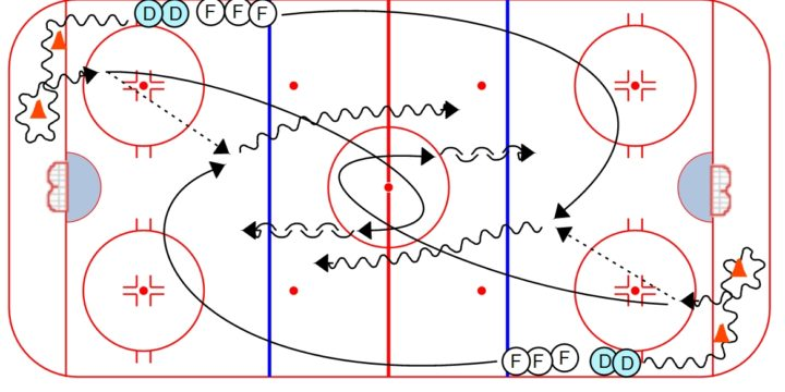 Michigan Tech 1 on 1 Drill