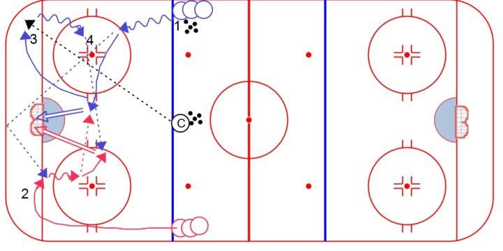 Czech 1-Timer Drill