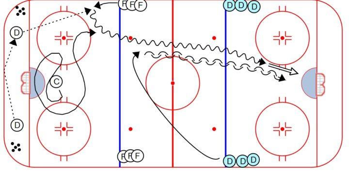 Advanced Hockey Breakout Progression