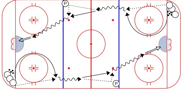 C-Pass Give and Go Drill