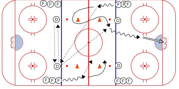 Spice Figure 8 Passing Drill