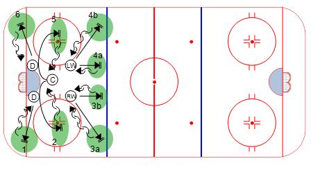 5-Card Skating Drill