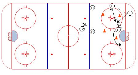 Full Speed Power Play Passing Sequence