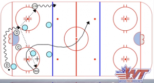 How to Beat a 1-2-2 Forecheck - YouTube