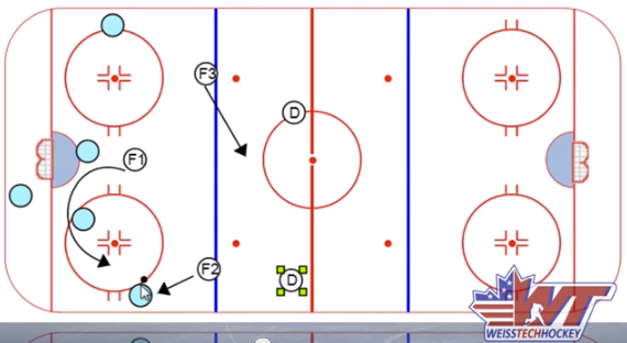 Burkart 2 on 2 Deflection