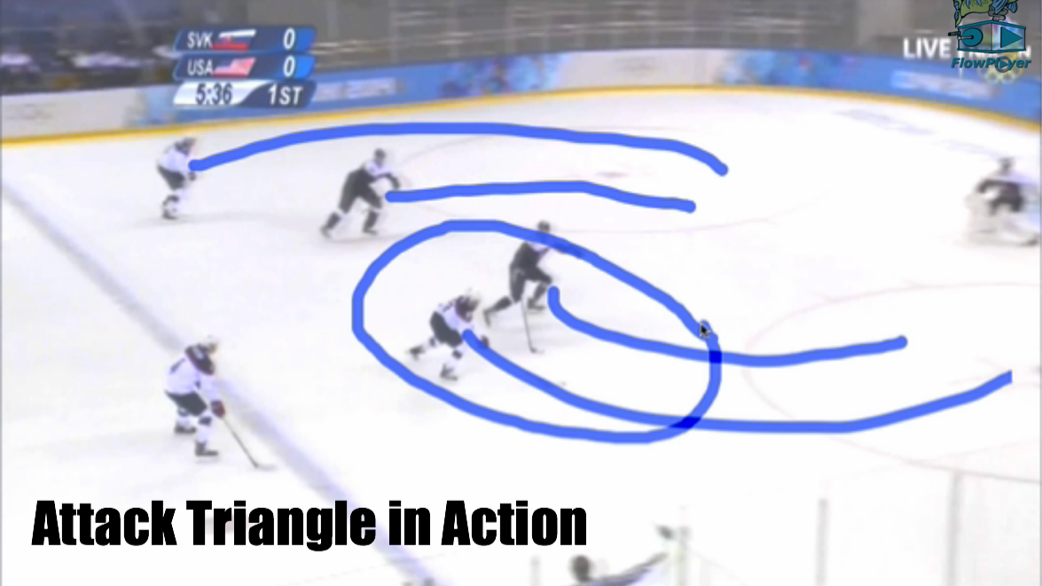 Attack Triangle in Action