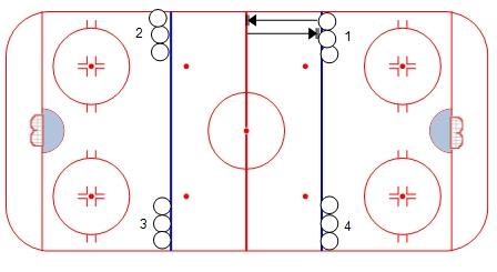 Michigan Mile – Hockey Conditioning Drill