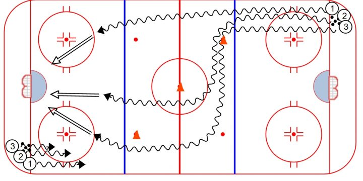 3 Shot Hockey Warm-Up Drill