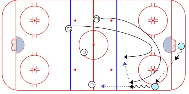 4 on 4 and PK Forecheck