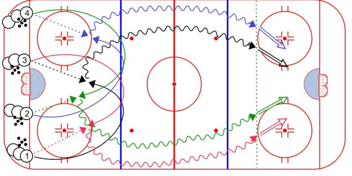 4-Pass Hockey Warm-Up Drill