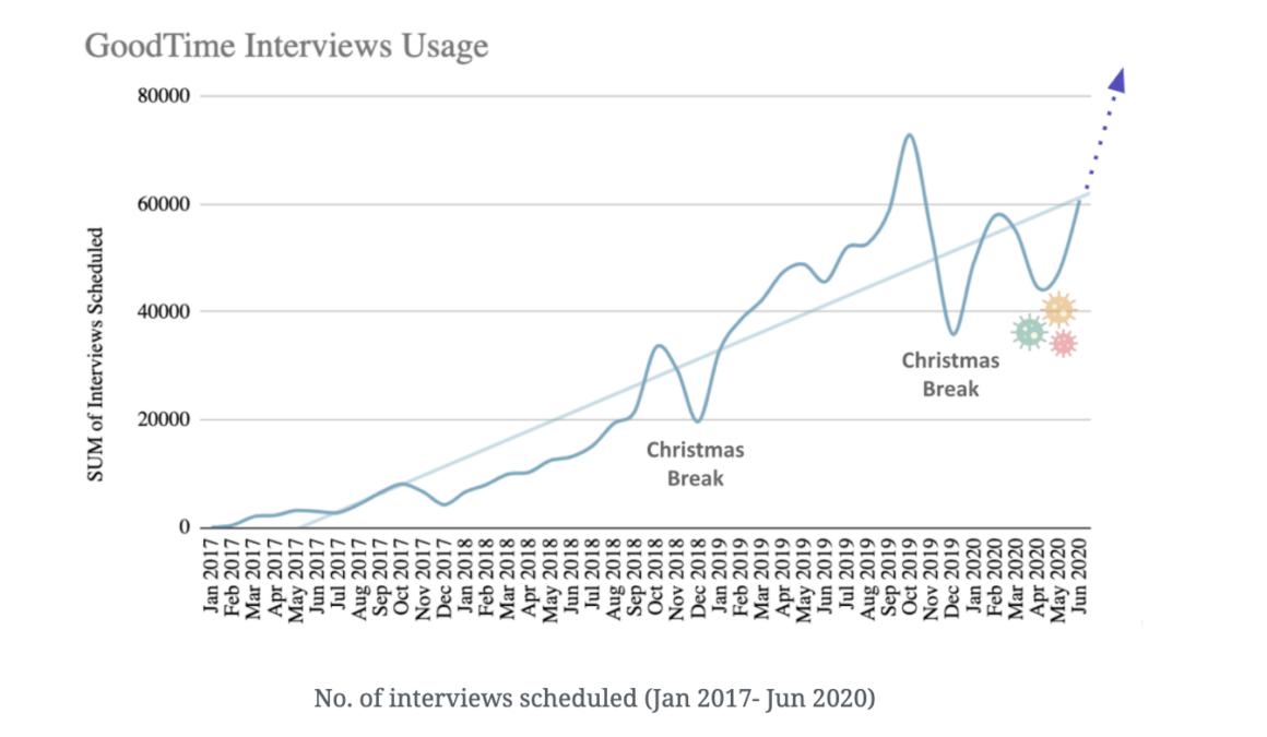 monthly interviews scheduled