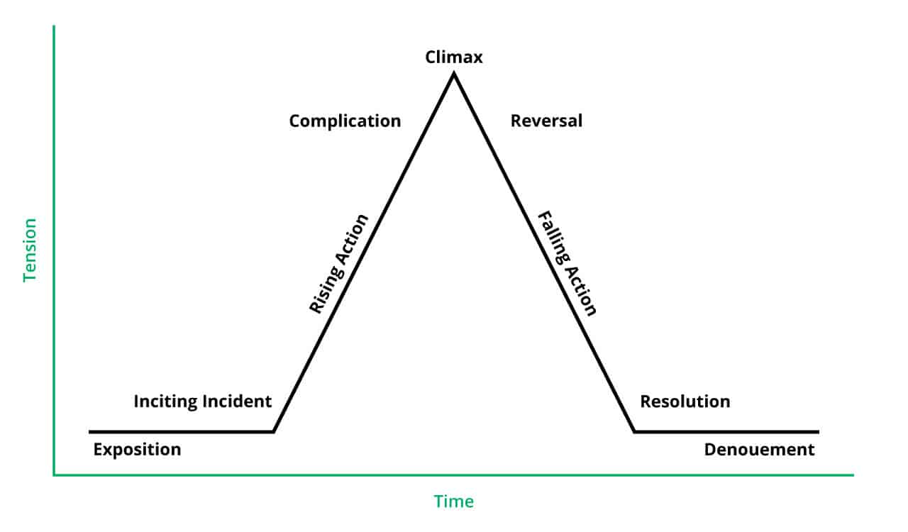 Freytag's Triangle