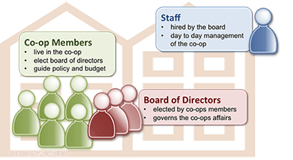 Co-operative-Housing-Structure425