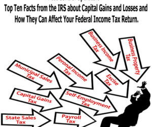 Capital Gains, Losses, And Your Tax Return