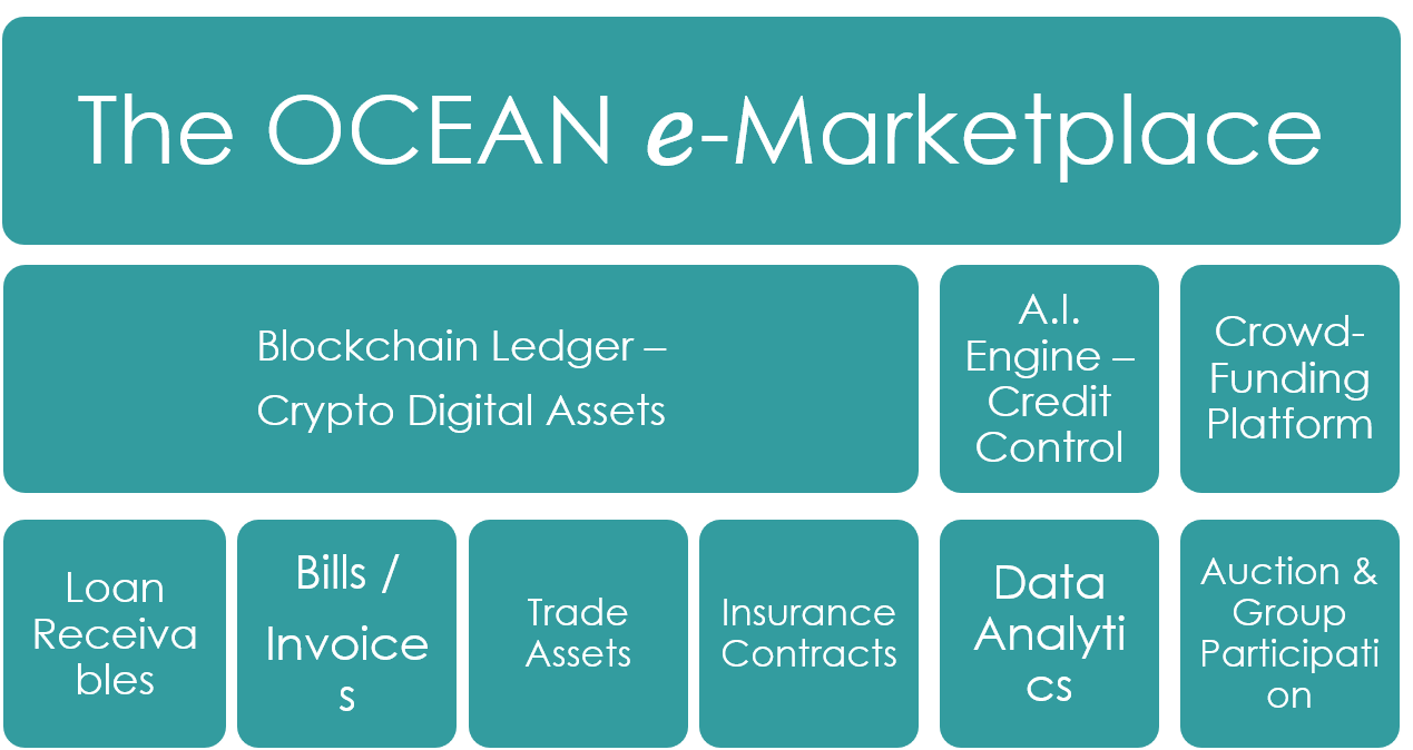 OCEAN Marketplace diagram