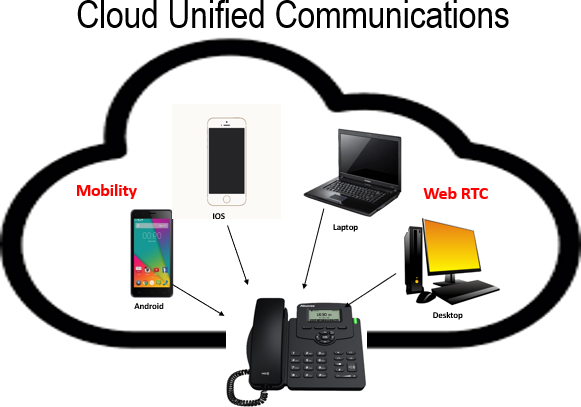 Unified Cloud