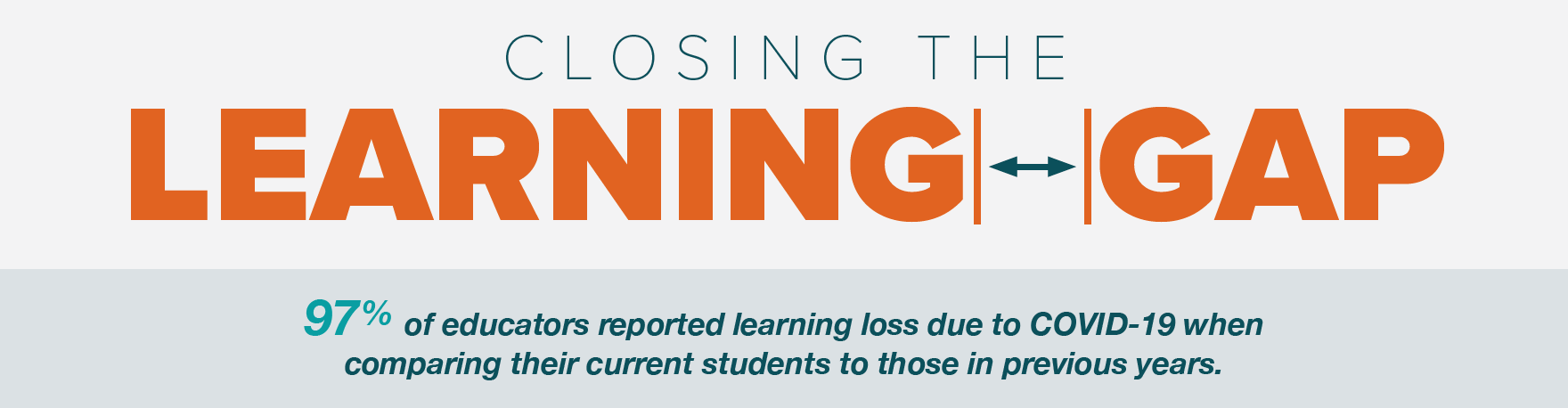 learning gap infographic