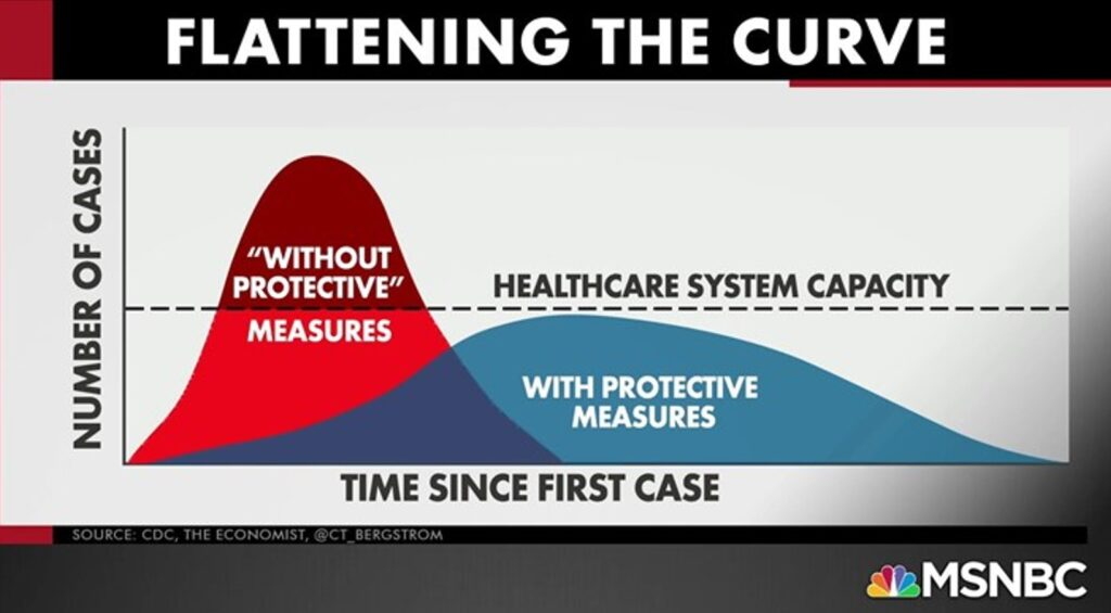 what does flattening the curve mean
