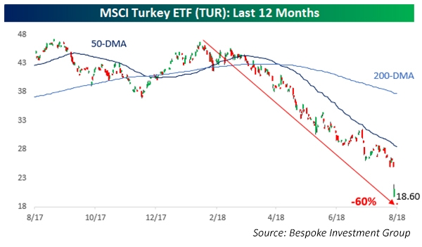 MSCI Turkey ETF