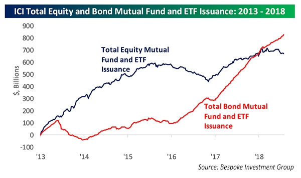Total Equity Bond, mutual fund and ETF Issuance
