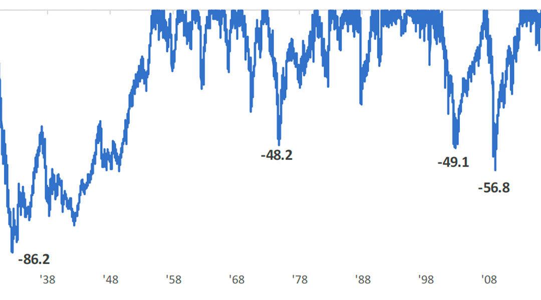 Market Update 03/30/20