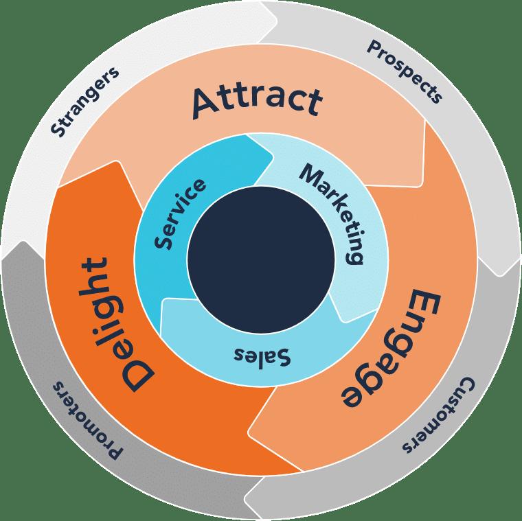 Flywheel_Marketing_Growth