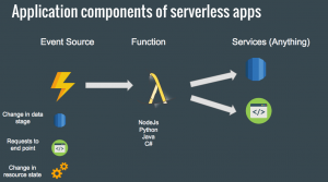 Application components of serverless app